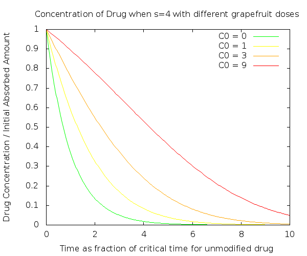 The effect of grapefruit concentrations on the metabolism of a drug under a simple qualitative model.