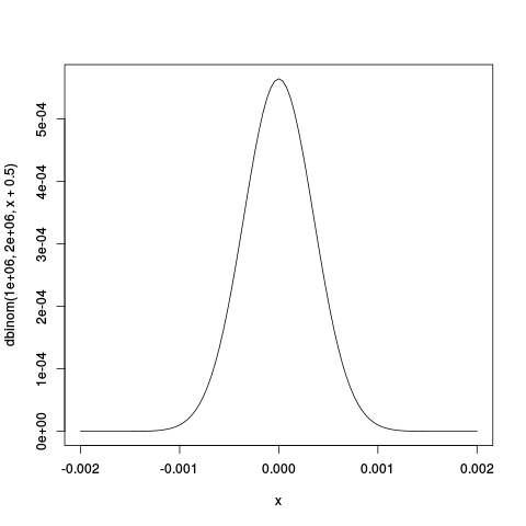 The binomial density for 1,000,000 yes votes in a 2,000,000 vote election as function of the probability p